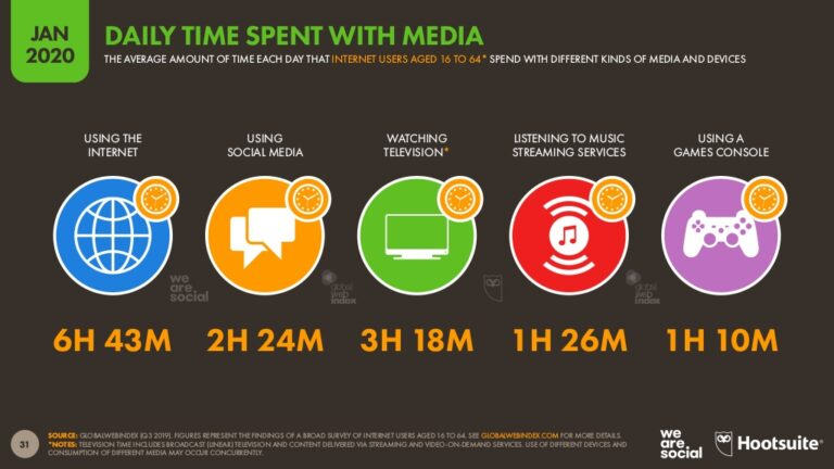 Daily Time Spent With Media