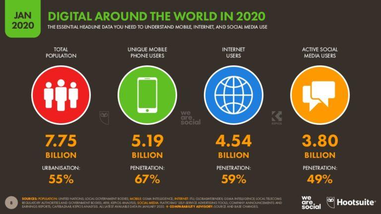 Digital Around the World in 2020